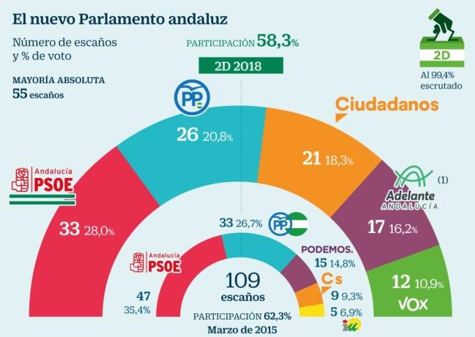 vox elecciones andalucía