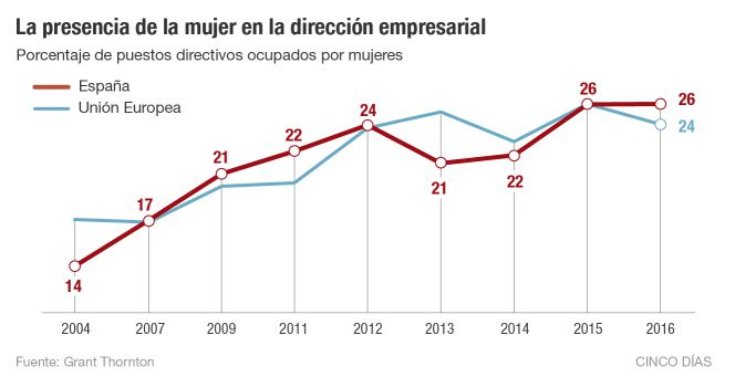 8M Mujeres directivas