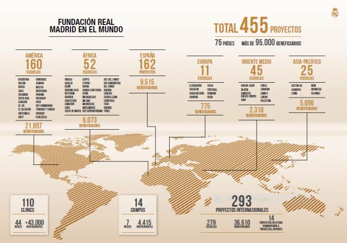 Fundación Real Madrid
