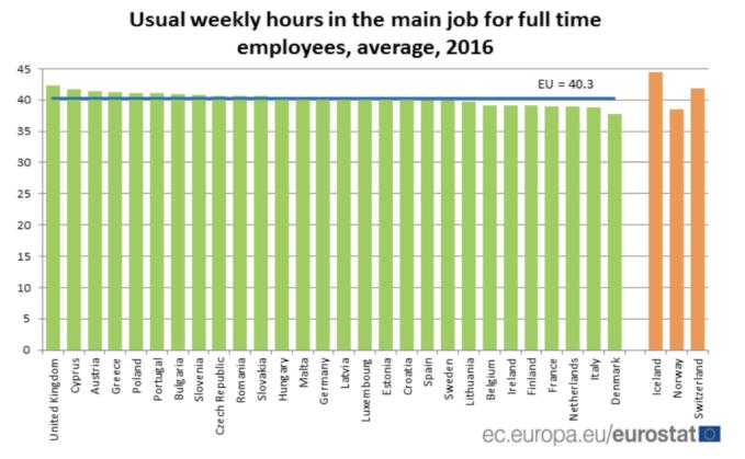 Eurostat horas de jornada