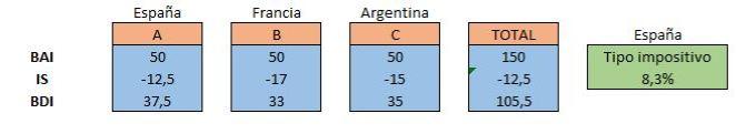 Ajustes IS extranjero 2