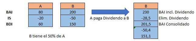 Nueva imposición dividendos