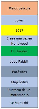 Película Óscar