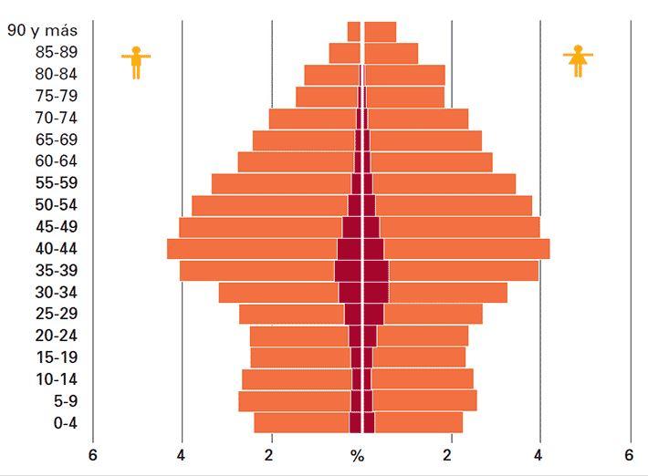 Pirámide población España en 2020