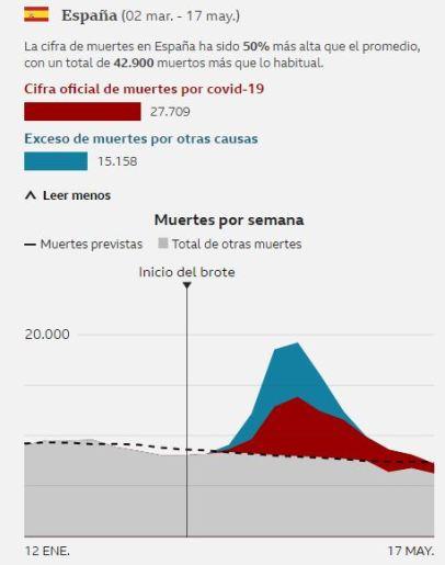 Cifra de muertes