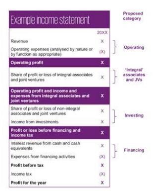 Cuentas IASB